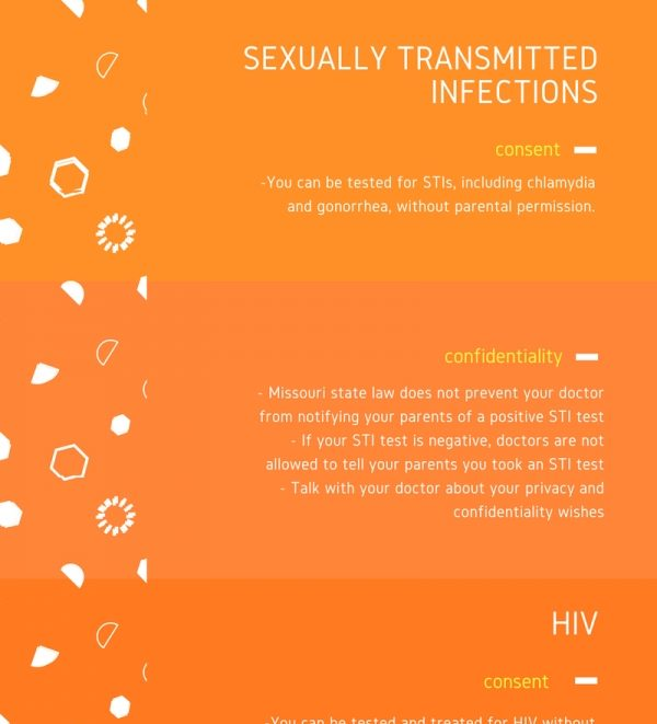 STI and HIV Fact Sheet